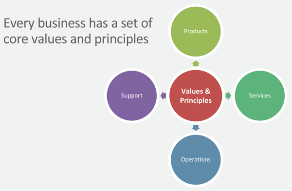 Every business has a set of core values and principles