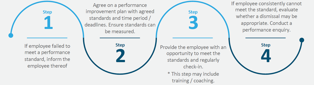 The 4 steps of poor performance management