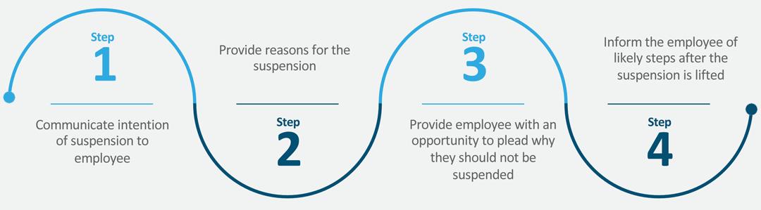 The suspension process