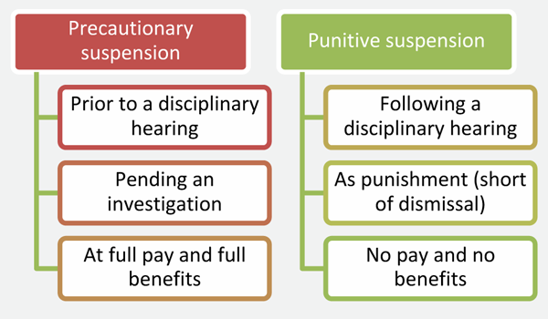 When can an employee be suspended?